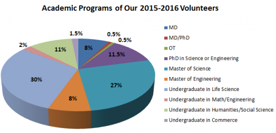 Academic programs of 2015-2016 volunteers_1.png